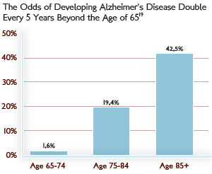 Odds_of_Developing_Alzheimer's[1]
