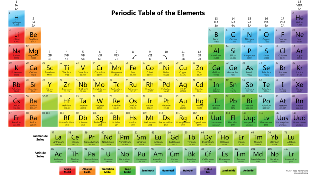 ColorfulPeriodicTable[1]